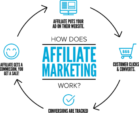 automate affiliate marketing